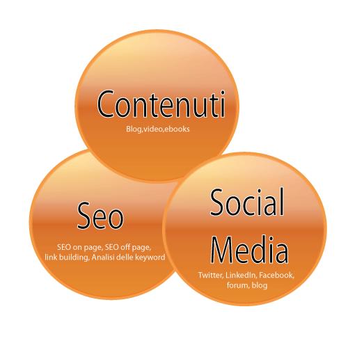 Il concetto di Inbound Marketing