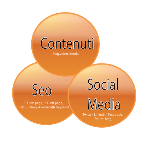 Il concetto di Inbound Marketing