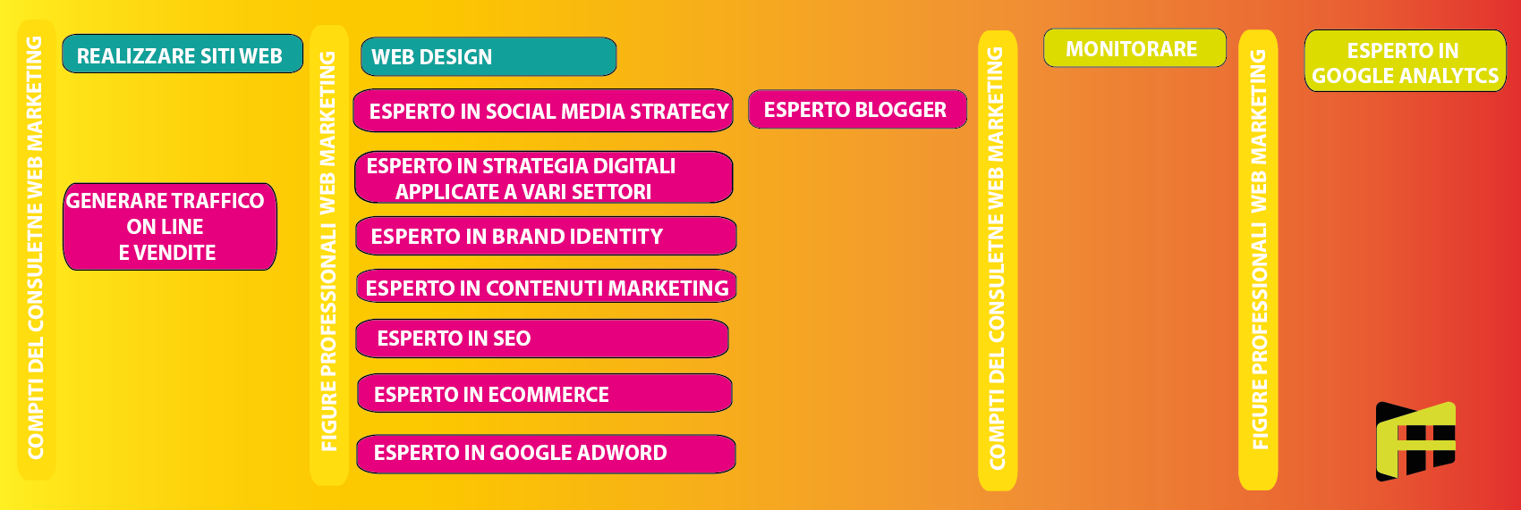 Professioni del consulente web marketing