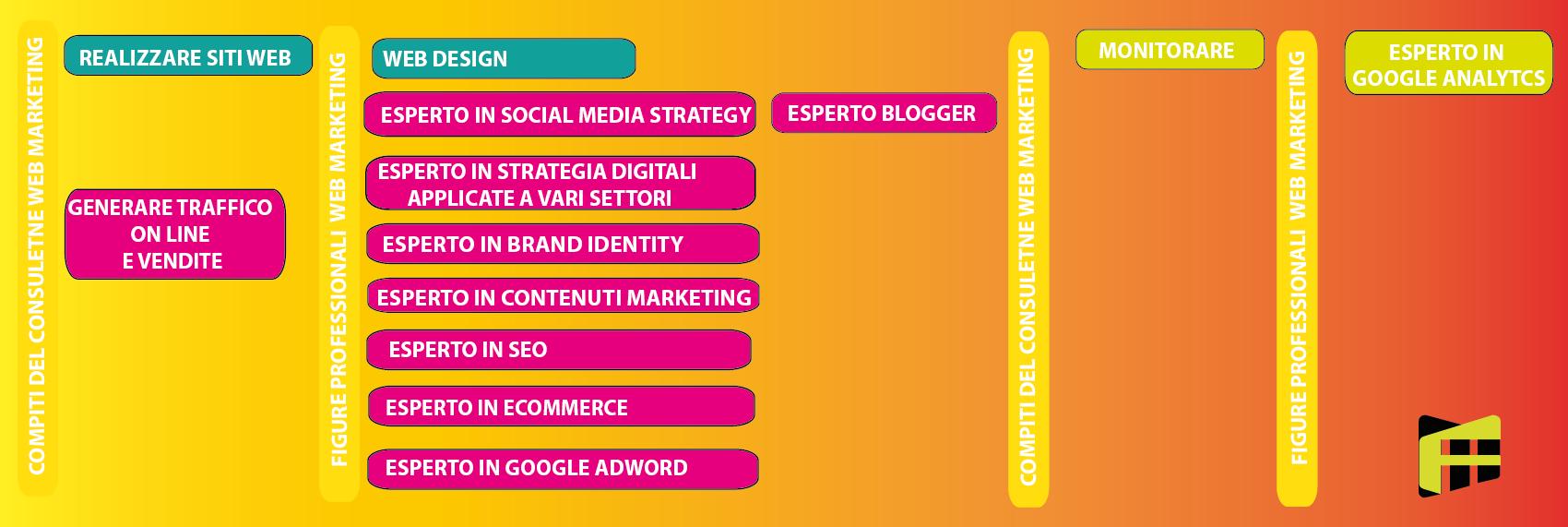 Professioni del consulente web marketing